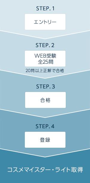 STEP1エントリーSTEP2WEB受験全25問30分STEP3合格STEP4登録→コスメマイスター・ライト取得